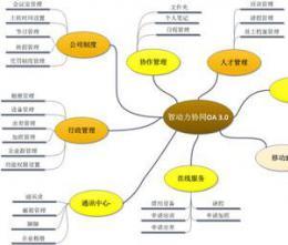 如何利用OA系统管理企业固定资产