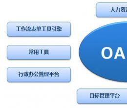 OA系统有哪些最常用的板块