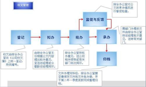 OA办公系统如何实现发文转收文