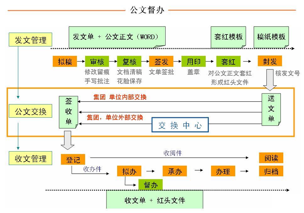 文档新概念为公文管理提供便利