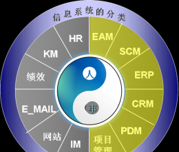 汇高A8协同管理软件之产品定位