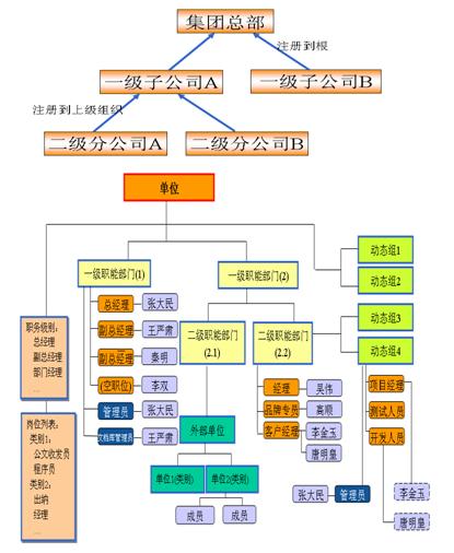 OA协同管理之集团型多单位组织架构为基础