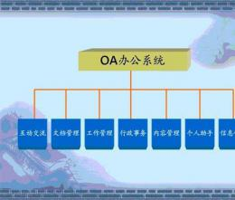 OA系统主要由什么因素决定成功率的?
