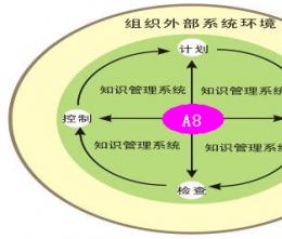 汇高A8协同管理之设计理念