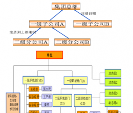 A8协同管理之集团型多单位组织架构为基础