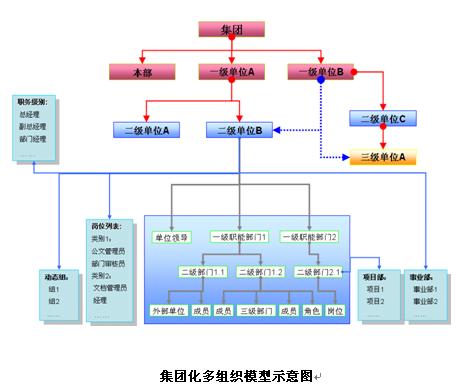 2.1.聚焦组织行为管理的协作方式和管理模式