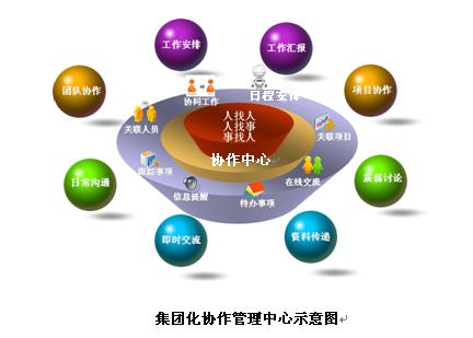 A8协同管理支持集团化多层级组织的跨单位应用