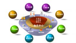 oa协同管理支持集团化多层级组织的跨单位应用