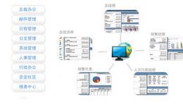 OA办公系统中如何设定退文流程