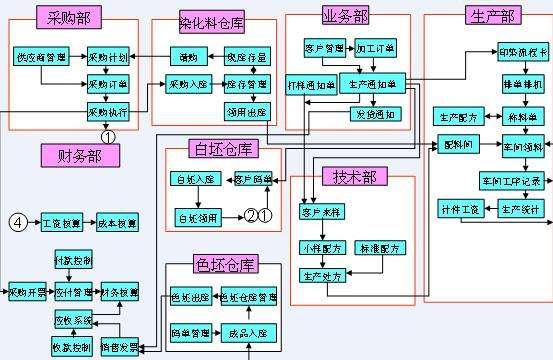 汇高OA中如何设置审批固定流程