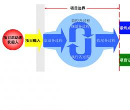 oa行业信息化蓝图规划